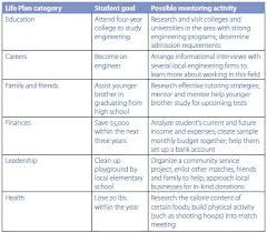 Image result for personal development plan example for students