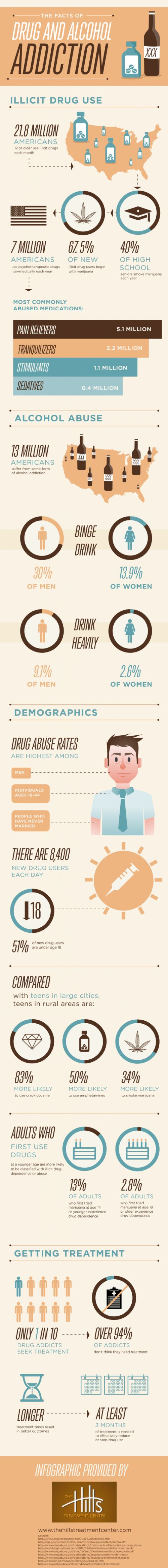 The Facts of Drug and Alcohol Addiction �