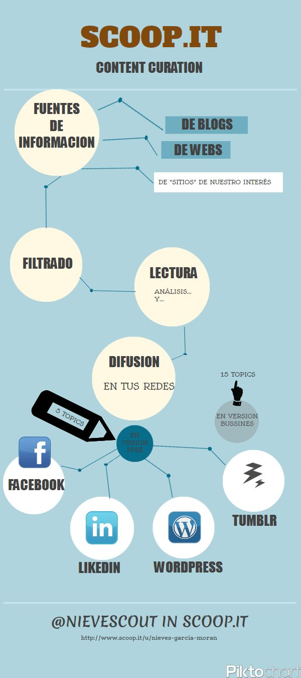 #infografia #scoop.it #content curation