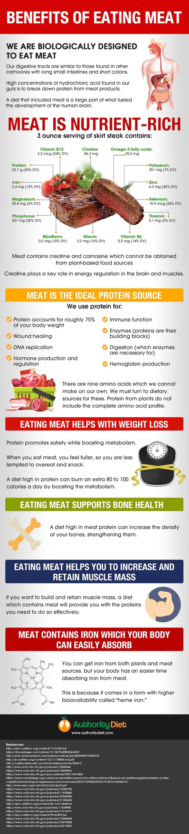 Health Benefits of Eating Meat