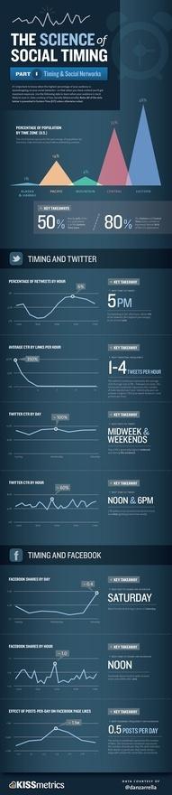 The science of social timing, social media: Data Collection, Social Network, Internet Marketing, Socialnetwork, Blog Tips, Social Media, Graphics Design, Social Time, Socialmedia