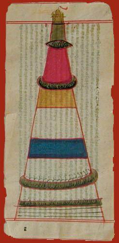 Tantric Art, 19th Century India | Cosmic Levels