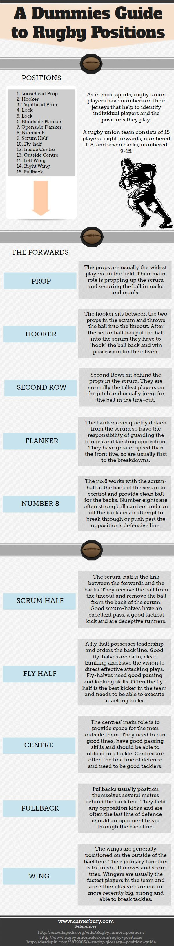 A guide to rugby positions--OK, so not volleyball but hopefully now I can have a bit of a clue as to what Hope does!