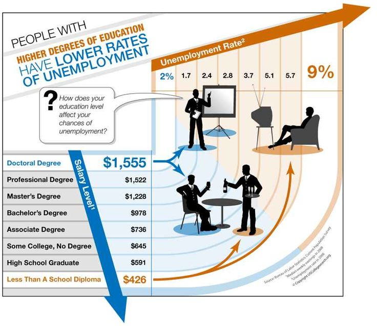 Relationship Between Education And Employment