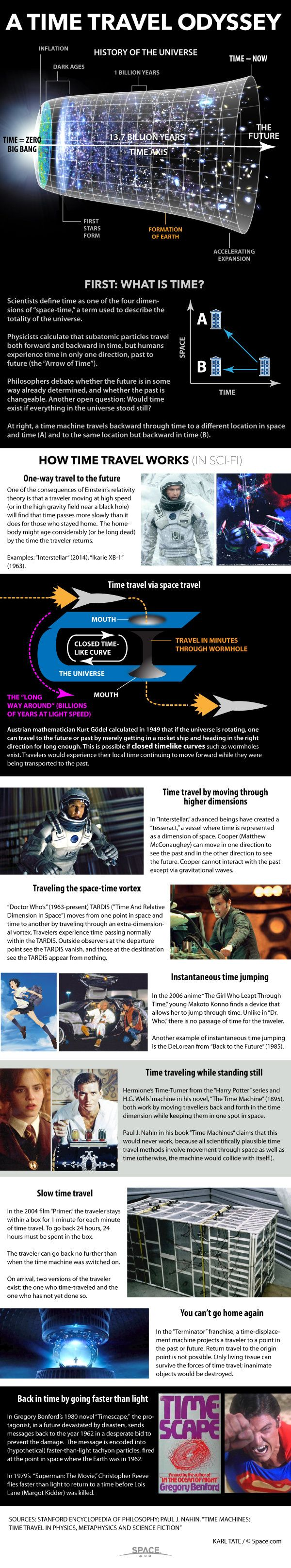 How Time Travel Works in Science Fiction (Infographic)