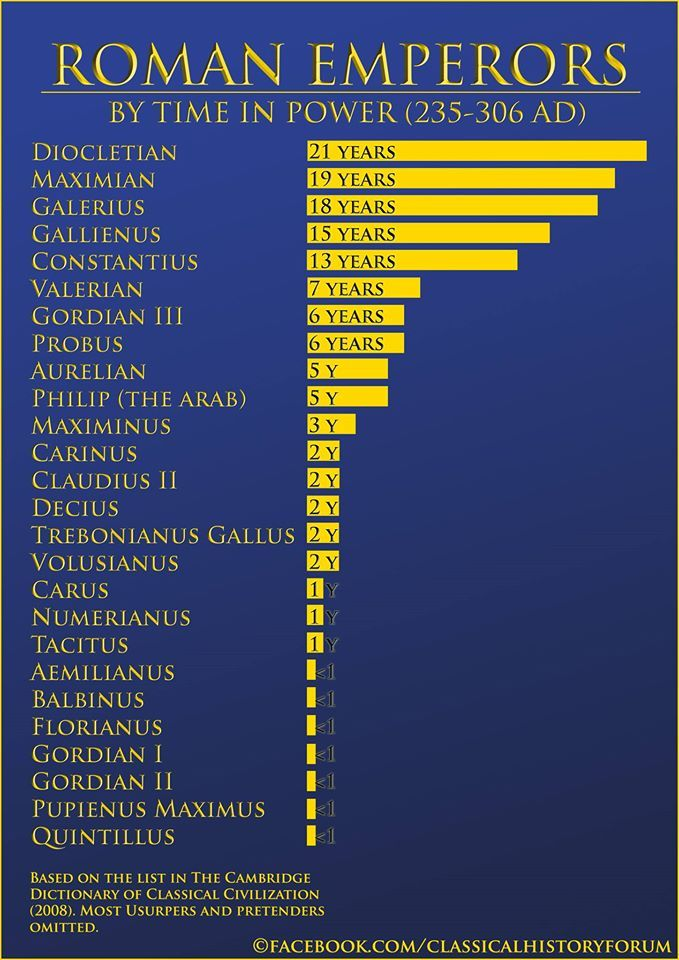 The Roman Empire was rather stable until 235 AD and most Emperors remained in power for quite some time. But what about 235 to 306 AD?
