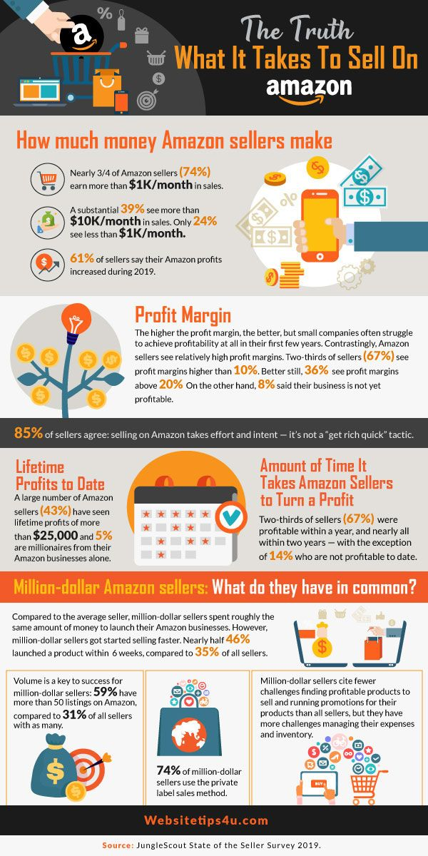 What It Takes To Sell On Amazon Infographic Things To Sell Sell On Amazon Amazon Fba Seller