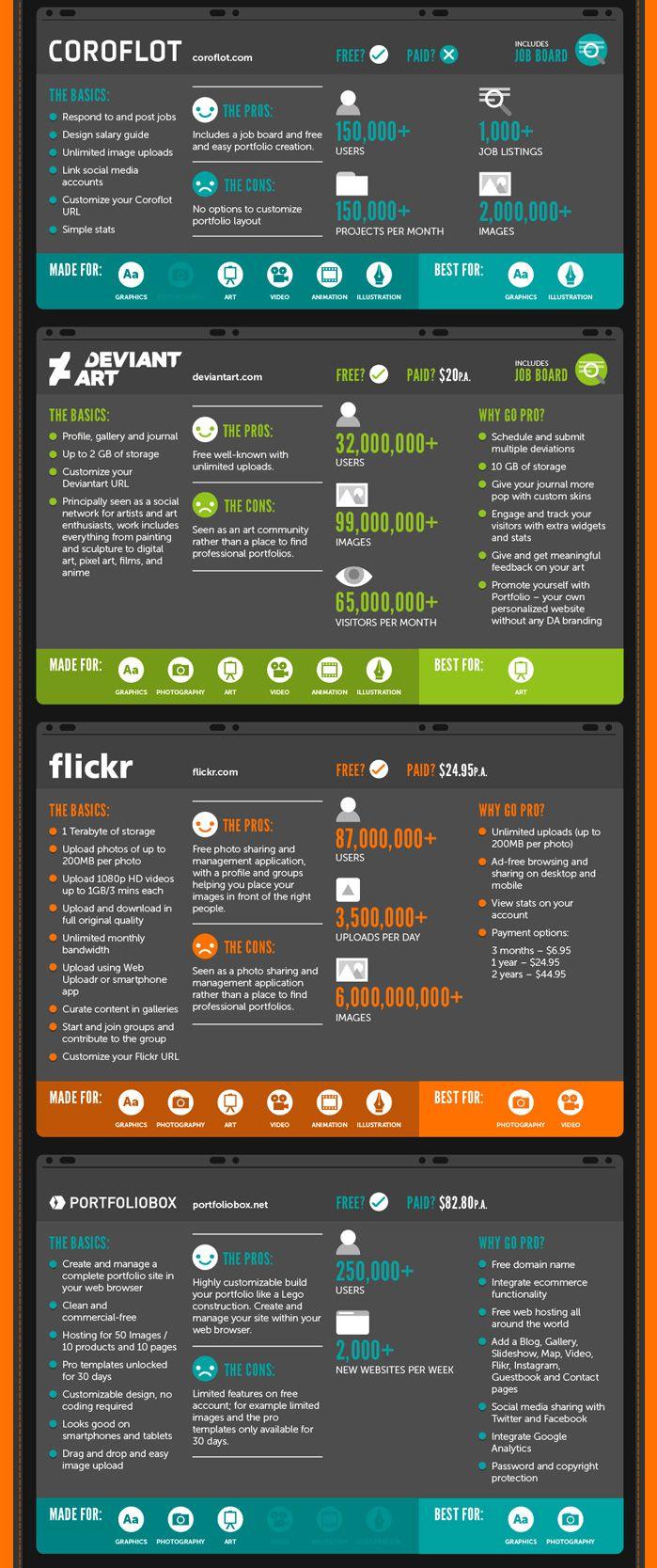 infografía de portafolios para diseñadores gráficos
