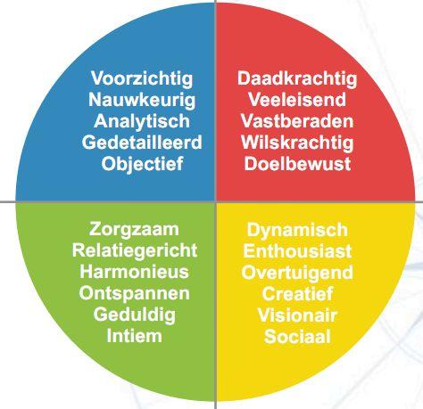 GMOT - 4 kleuren persoonlijkheidstest