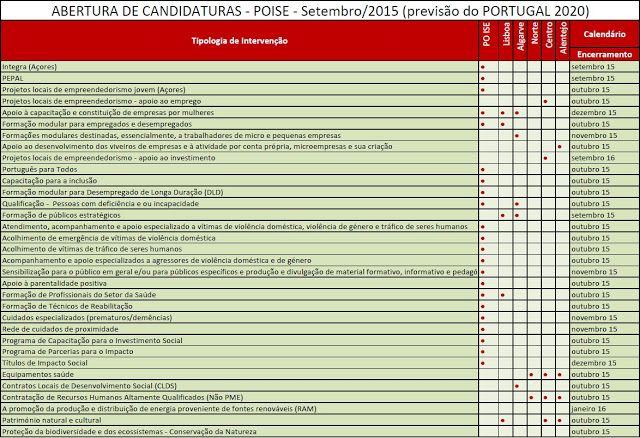 POISE - Programa Operacional INCLUSÃO SOCIAL E EMPREGO: ABERTURA DE CANDIDATURAS - POISE - Setembro/2015