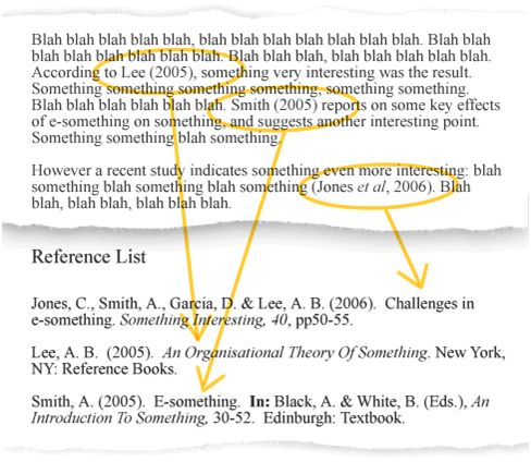 harvard style referencing in essays Print books are perhaps the most used sources in academic essays moreover,  most uk universities use a version of harvard referencing as a result, it's pretty.