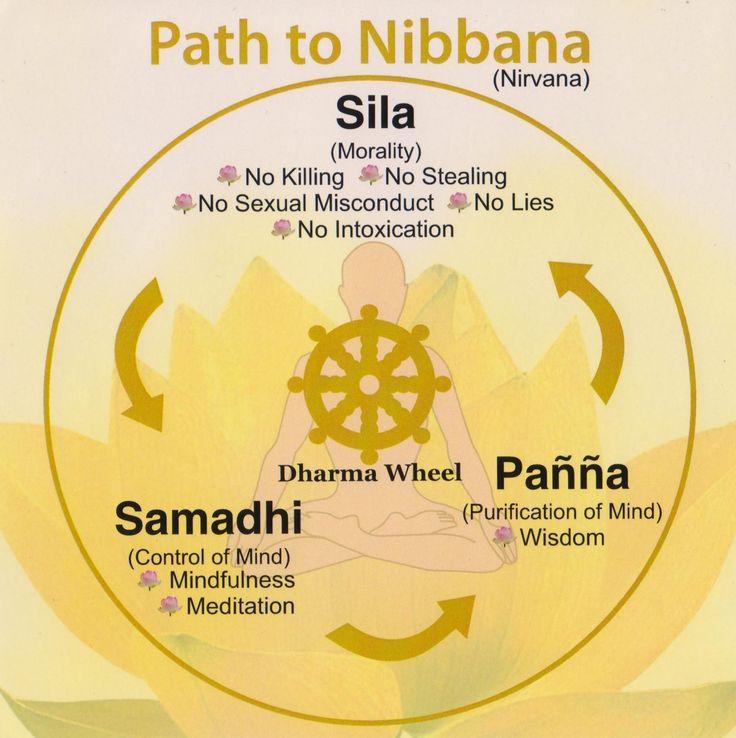Vipassana Meditation flowchart