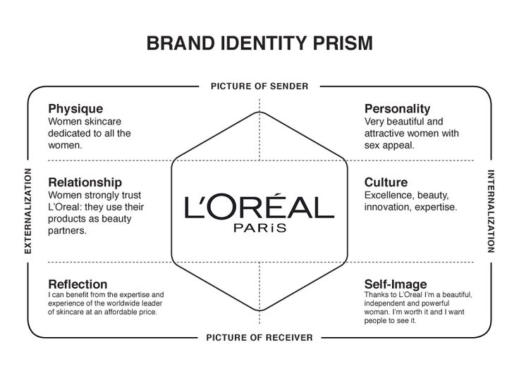 l oréal business strategy Loreal global business strategy analysis - download as pdf file (pdf), text file (txt) or read online analysis of loreal business strtegies.
