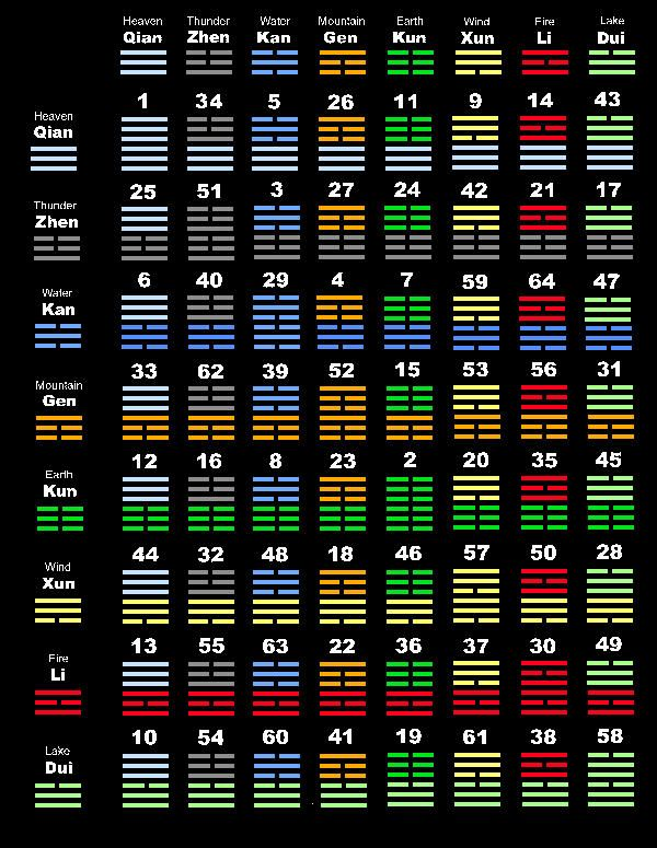 "I Ching table| The I Ching depicts the cosmos as distinct stages of transformation.  The universe flows along a natural path. This path is the cosmic creating process.  At any point in time, the universe may be characterized by one of 64 stages-m.s.schneider.  Each hexagram reveals cosmic polarities at work, a ""picture"" of the moment."