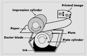 rotogravure printing is a type of intaglio printing process, which involves engraving the image onto an image carrier.