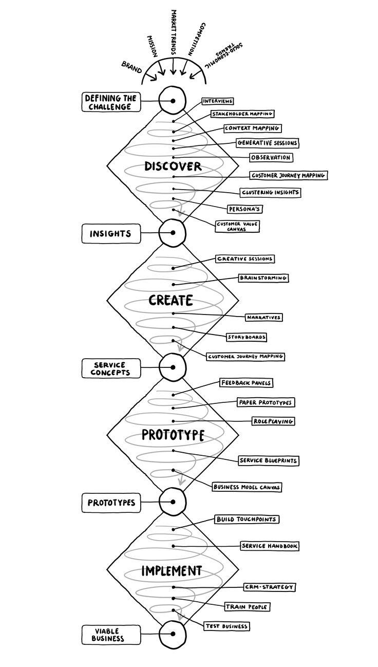 Understanding the Process of Design — Sonia C Hendler