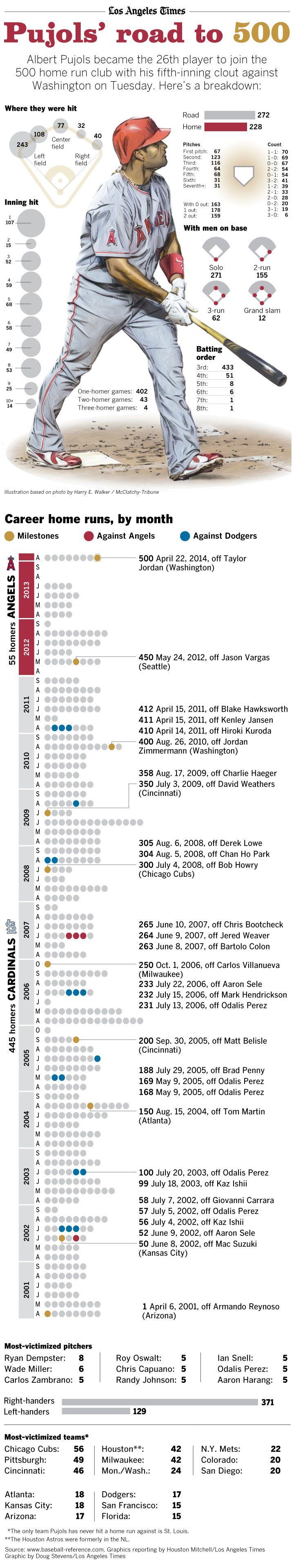 Infographic Albert Pujols' road to 500
