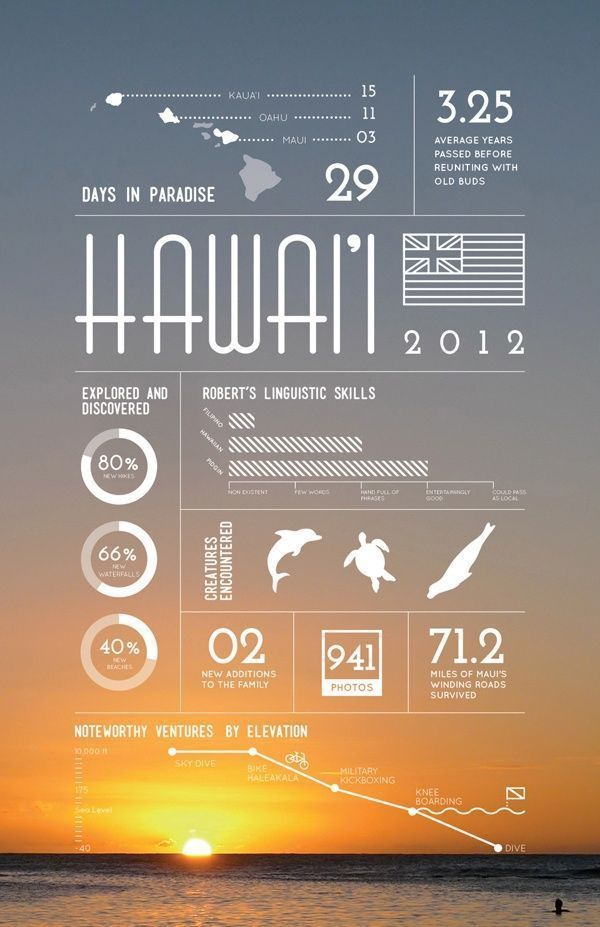 I like this info poster because the background is beautiful and catches people's attention, but it has a lot of information about this man's adventure as well. It's clear and easy to read , and also very eye catching.  #infographic