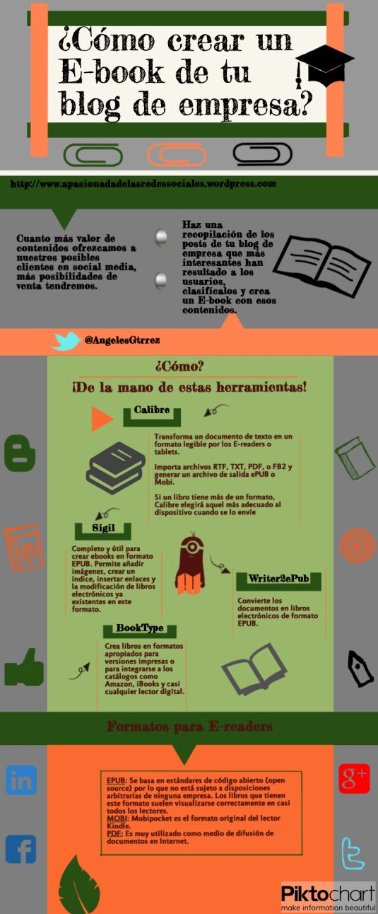 Cómo crear un eBook del blog de tu empresa #infografia #infographic #marketing