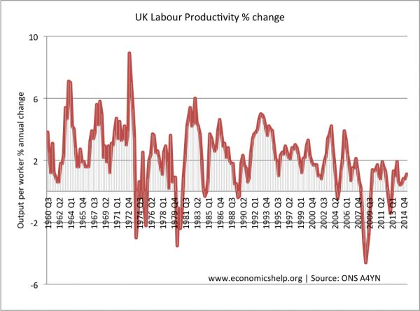 labour-productivity-change-since-60