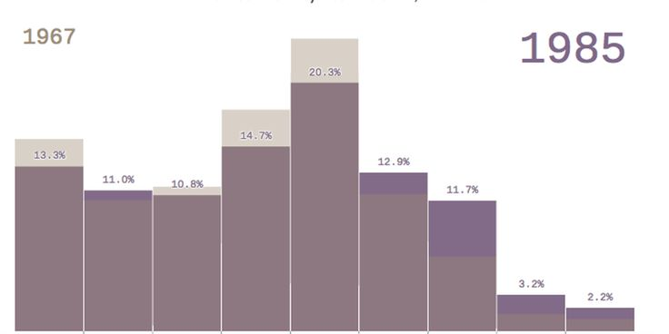 How the wealth distribution of American households shifted over the past 40 years - Axios