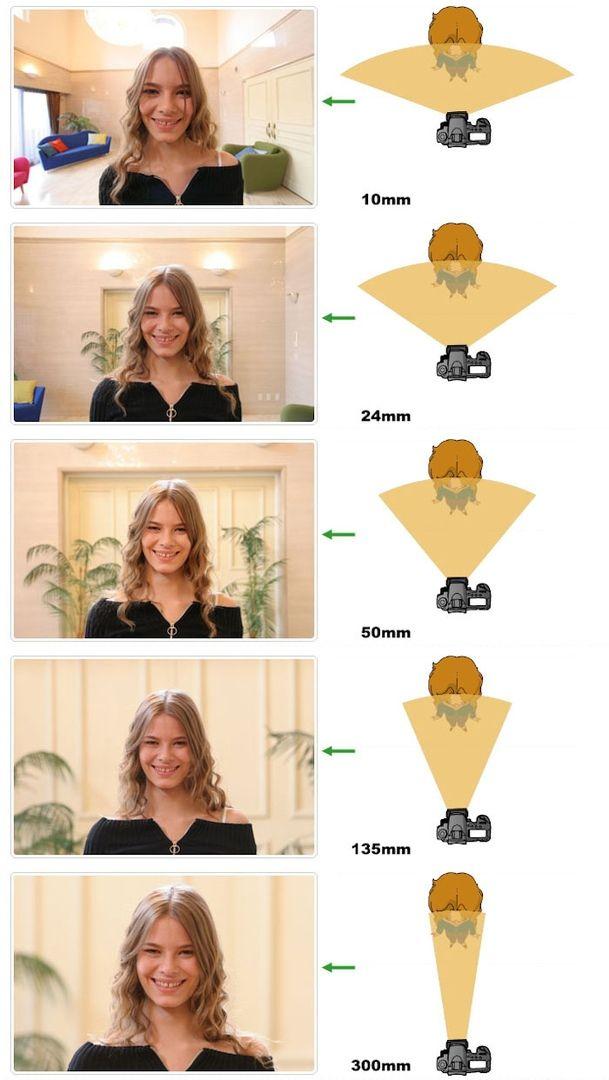Фокусное расстояние для портретов картинки
