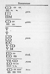 Conversion guide for Roman numeral year dates (http://my.netdirect.net/~charta/Roman_numerals.html)