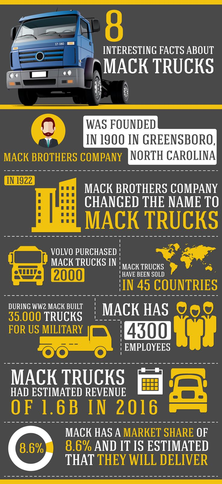 Infographic 8 interesting facts about mack trucks
