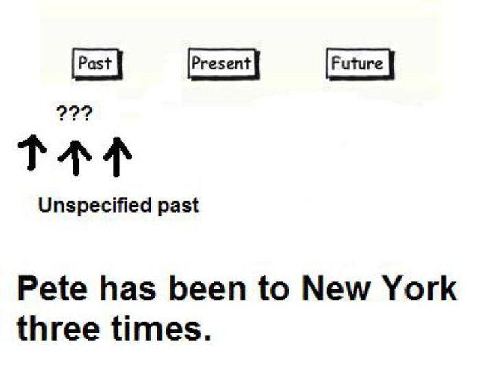 Best 25+ Present perfect sentences ideas on Pinterest