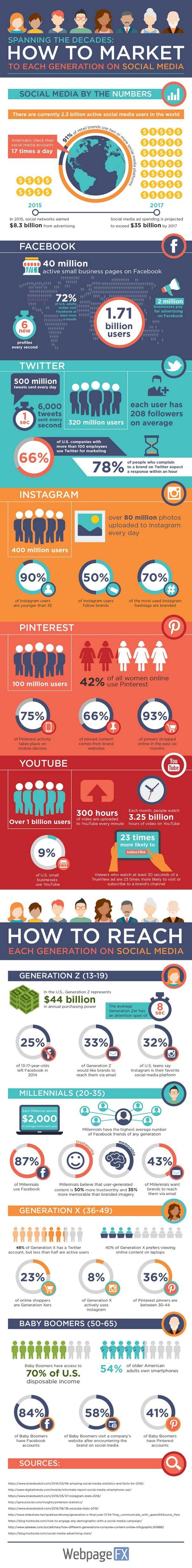 """WebPageFX, """"How to market your business to each age group on social media"""" adlı infografik çalışmasında, güncel sosyal medya istatistikleri ile X,Y,Z ve Baby Boomers kuşaklarının sosyal medya tercihlerine yer veriyor. #sosyalmedya #socialbusiness #infografik #infographic #socialmedia #marketing #pazarlama #x #y #z #generation #socialmediamarketing #contentmarketing"""