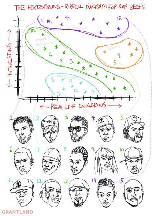 Hertzsprung-Russell Diagram for Rap Beefs