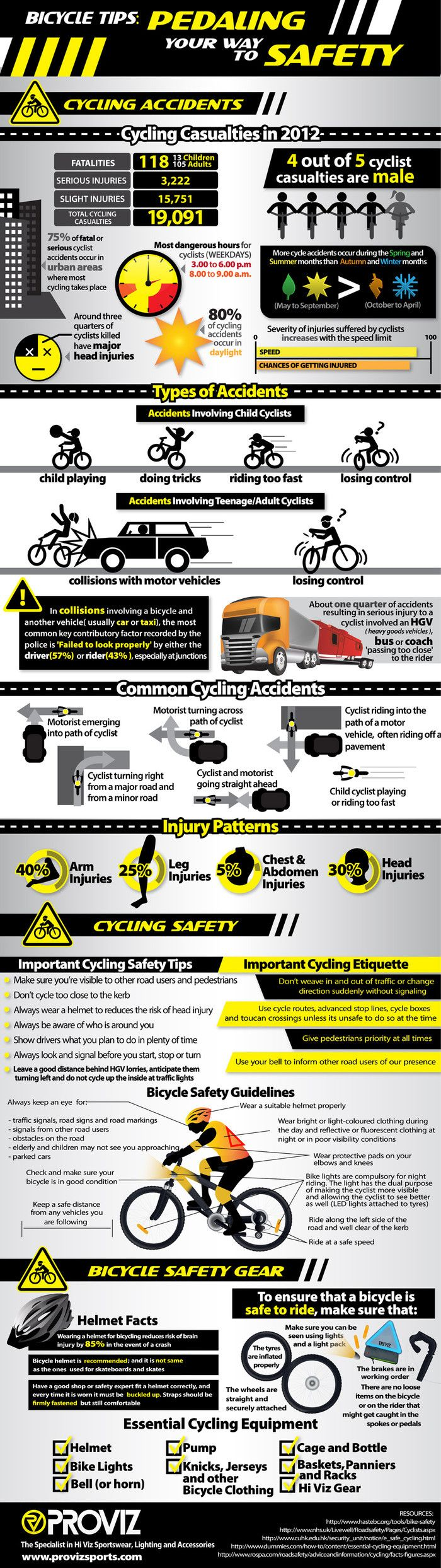 Here is an infographic we have created that provides statistics about bike safety. The infographic is broken down into several sections including: cycling accidents, types of accidents, common cycling accidents, injury patterns and more.
