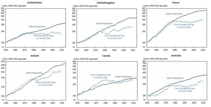 Real average earnings for bottom 90% vs labor productivity