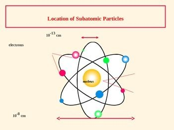 The Atom - Atomic Number, Mass Number and Isotopes (Presentation/Handout) #chemistry #atom #stochiometry #schools #teaching #teachers #lessons #examville