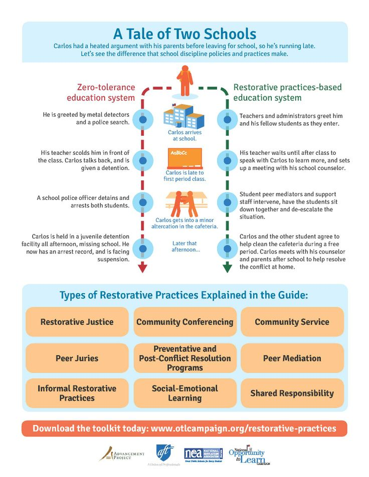 25 best images about restorative practices on Pinterest