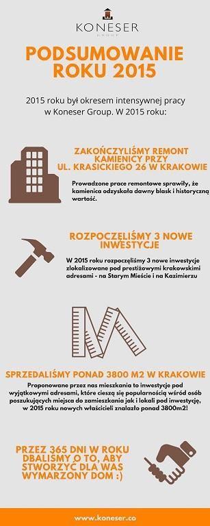 Zobaczcie co się u nas działo w 2015 roku! Na naszym blogu czeka na Was infografika.