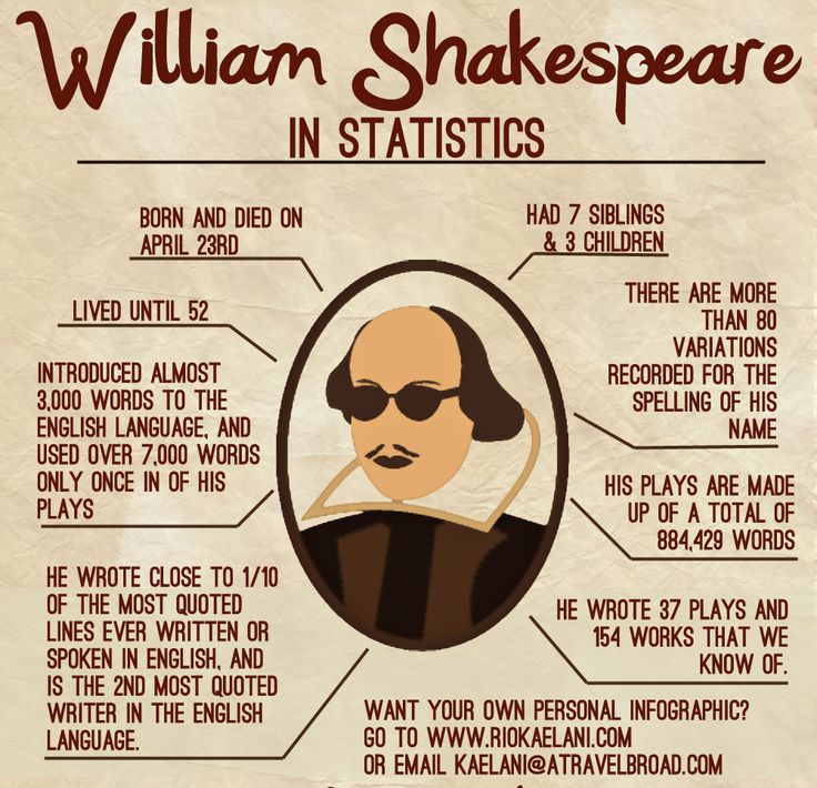 13 best Shakespeare\'s Life images on Pinterest | Shakespeares leben ...