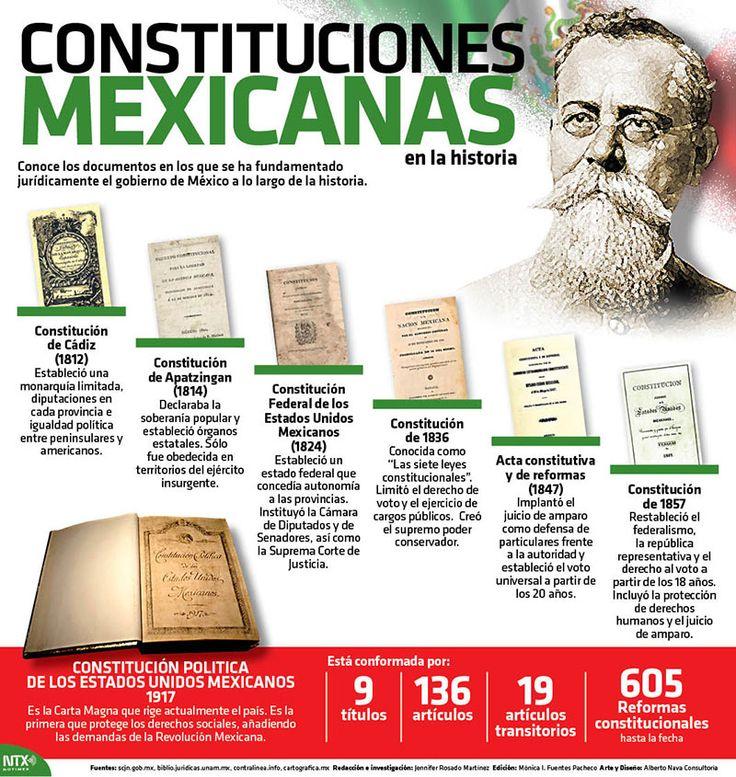 Día de la Constitución Conoce los documentos en lo que se ha fundamentado jurídicamente el gobierno de México a lo largo de la historia. #Infografia