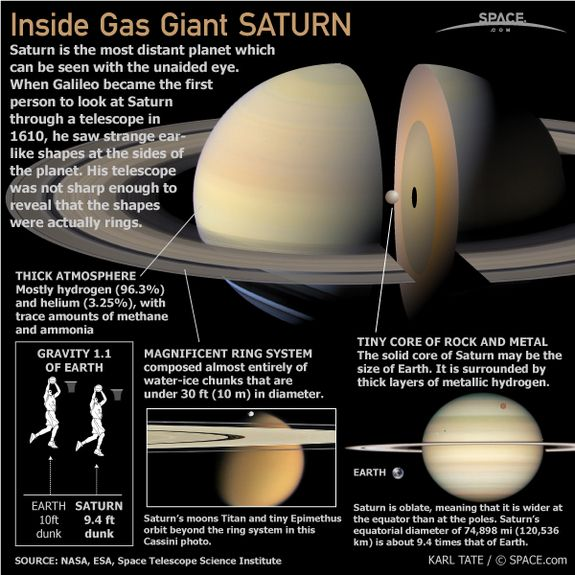 Saturn, the sixth planet from the Sun, was named after the Roman God Saturn. The planet Saturn is a gas giant and one of the Jovian planets.
