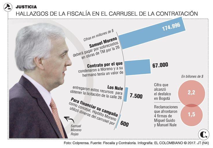 Samuel Moreno condenado por carrusel de contratos