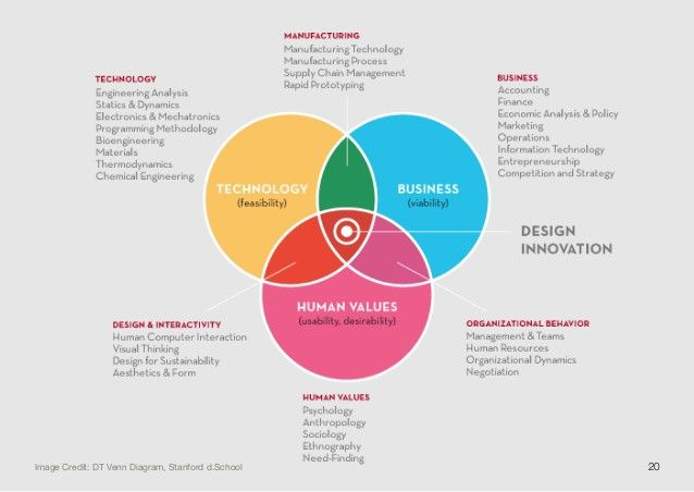 17 best images about ux models processes principles on for Strategic design consultancy