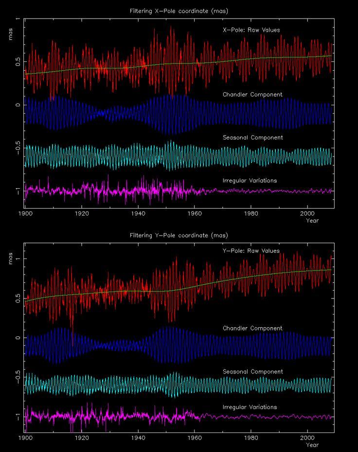 glaciations et interglaciations