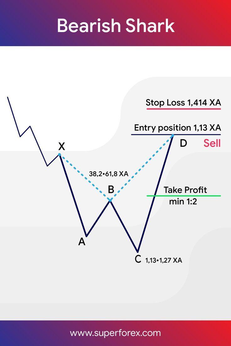 Bearish Shark Pattern Trading Quotes Intraday Trading Trading