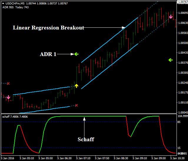 Channel breakout strategy forex