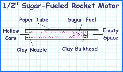 how to make rocket fuel without potassium nitrate