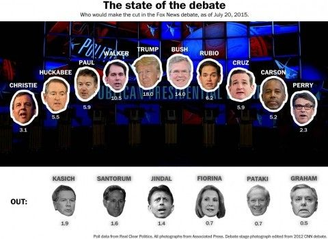 6 AUG 2015: Cleveland 1st GOP Debate - Trump's presence makes prep challenging for candidates - The Washington Post.  SEE SCHEDULE.