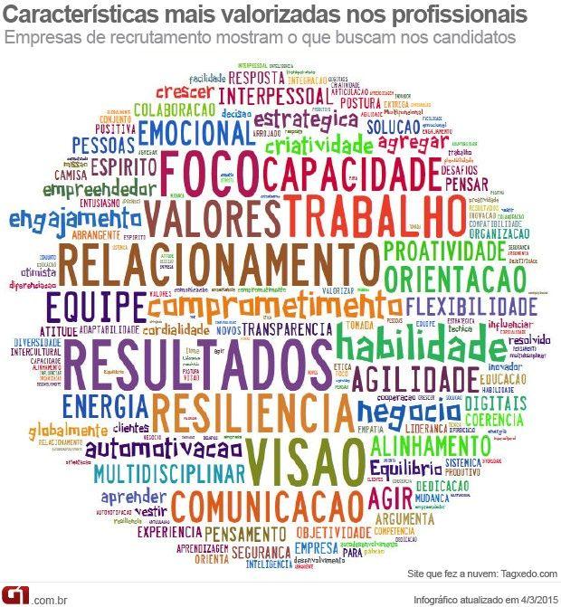 Nuvem de palavras - o que as empresas valorizam nos profissionais (Foto: Arte/G1)
