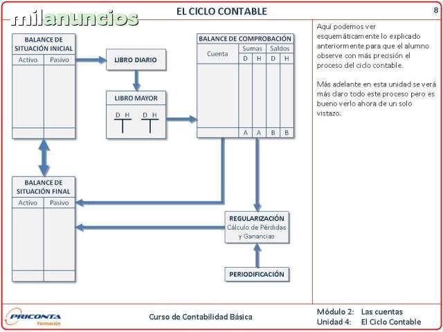 . Curso on line contabilidad b�sica, totalmente pr�ctico,m�s informaci�n en http://www.priconta.es/formaciononline.html