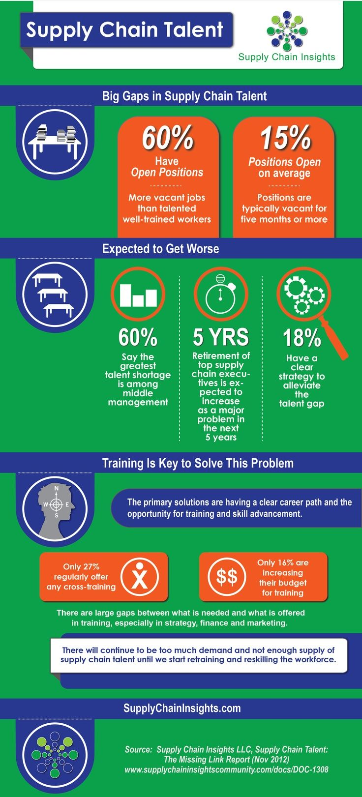 Management supply chain talent infographic showing the current concern of mid management va