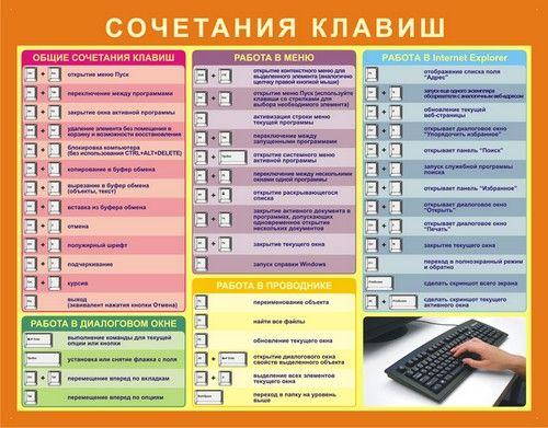 Сочетания клавиш для работы с текстом при помощи клавиатуры